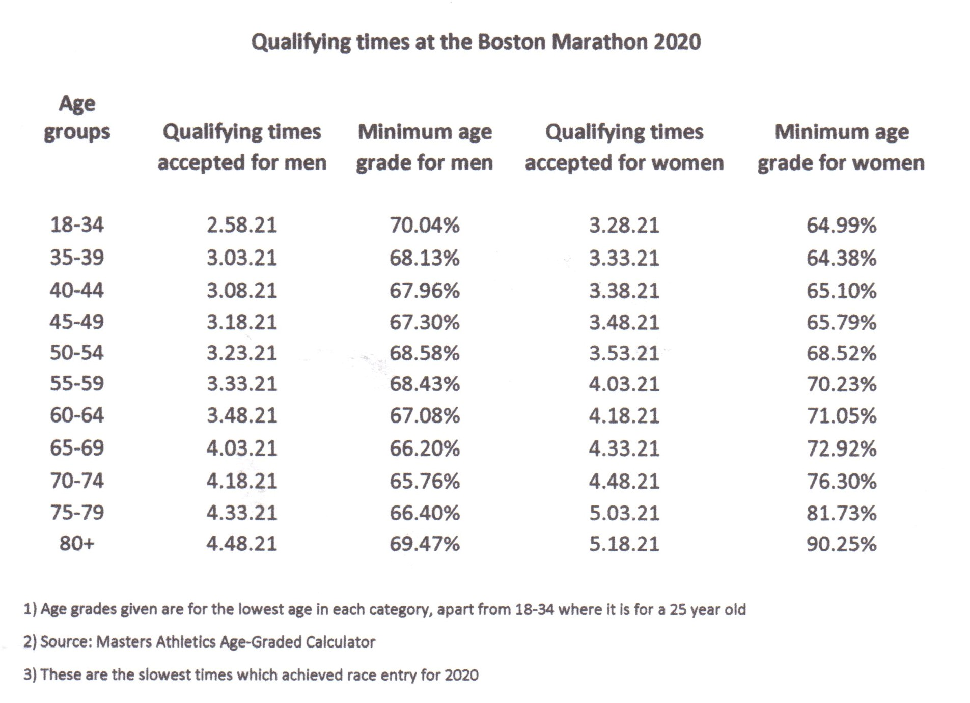 Boston qualifying001